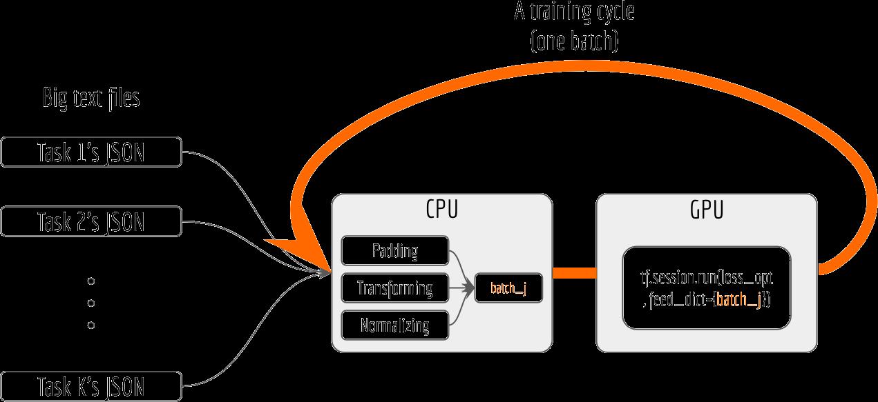 Get 10x Speedup in Tensorflow Multi-Task Learning using