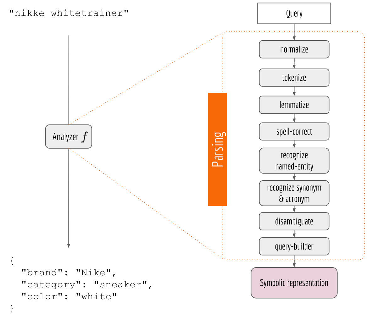 1. NLP Pipeline is Fragile and doesn't Scale Out to Multiple Languages