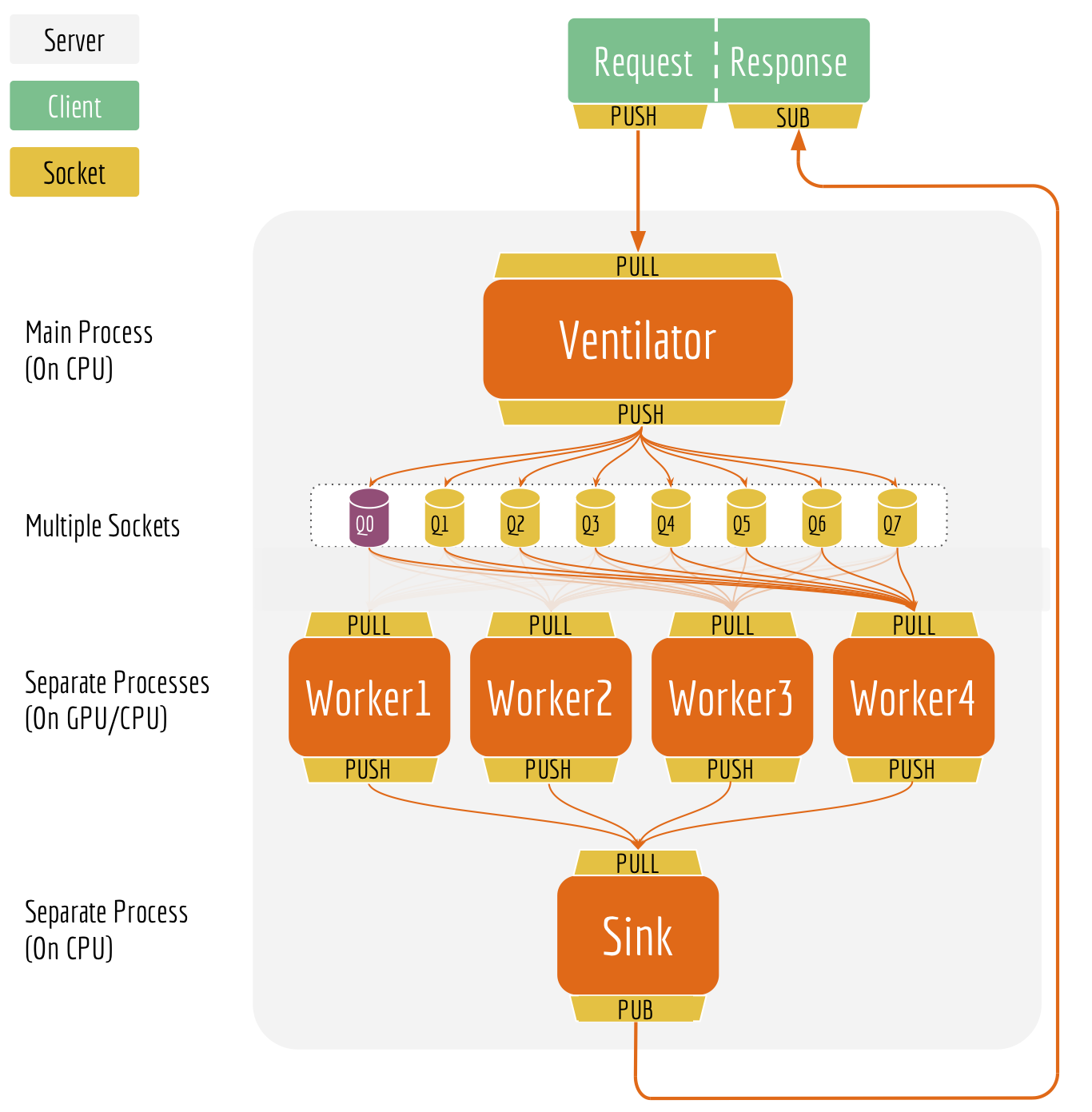 Serving Google BERT in Production using Tensorflow and
