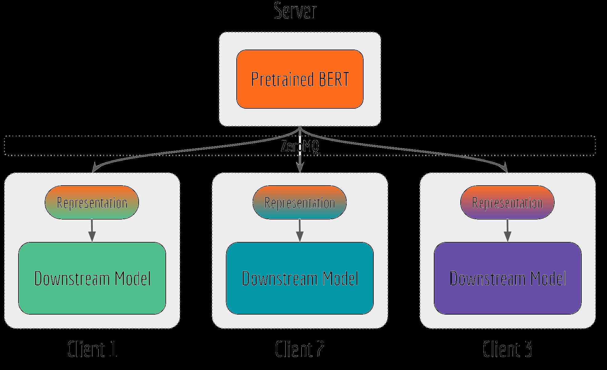 Serving Google BERT in Production using Tensorflow and ZeroMQ · Han